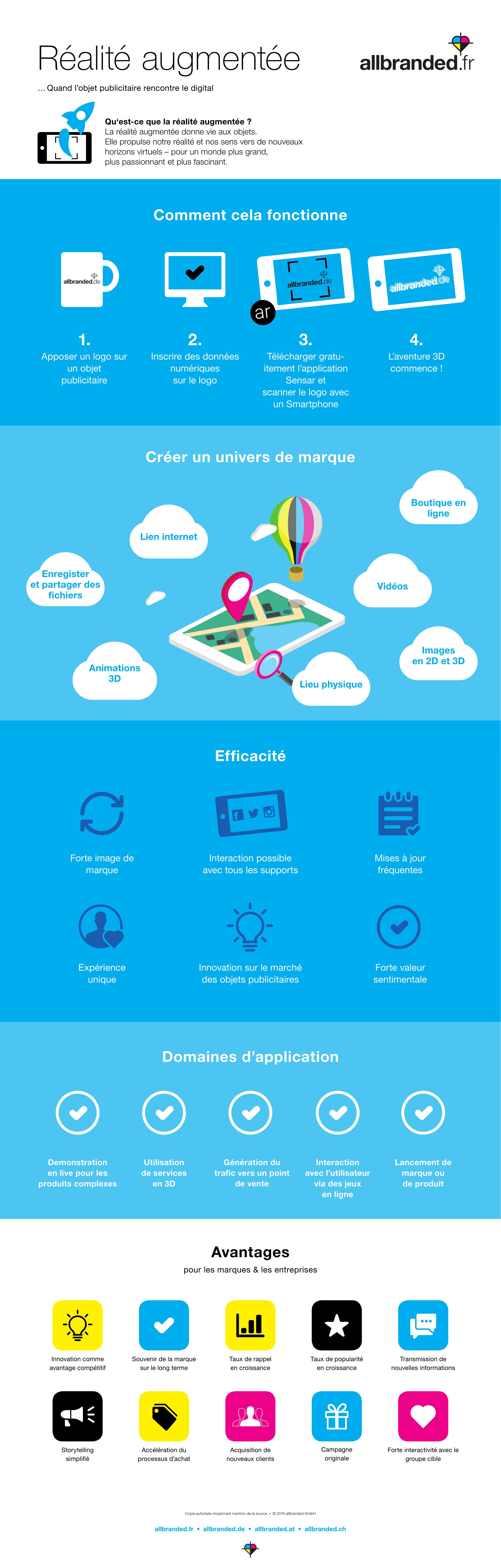 Infographie allbranded - Réalité augmentée-1