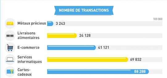 categorie-transaction-bitcoin