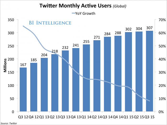 twitter-user-growth-continues-to-stall