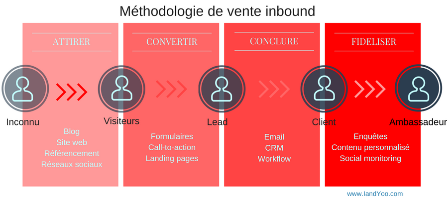Inbound sales | Vente inbound | IandYOO agence inbound marketing à Paris