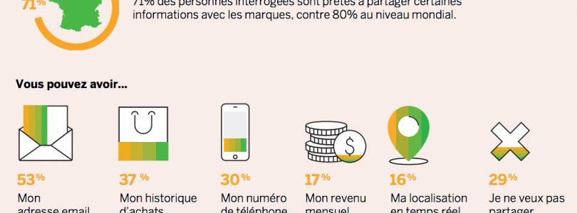 [Infographie SAP Hybris] Les consommateurs français décryptés à la loupe