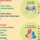Quels produits «geek» consomment les français sur internet ?